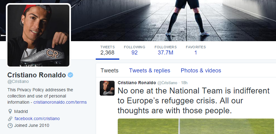 """Роналдо по """"твит"""" заработува рекордни 230.366 евра"""