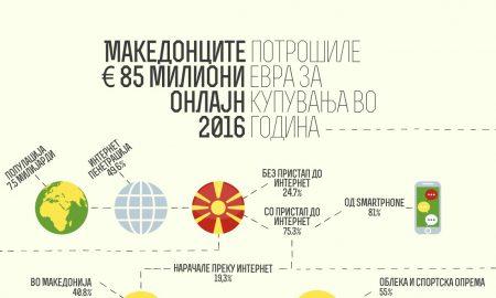 Македонците потрошиле 85 милиони евра на купување преку интернет во 2016
